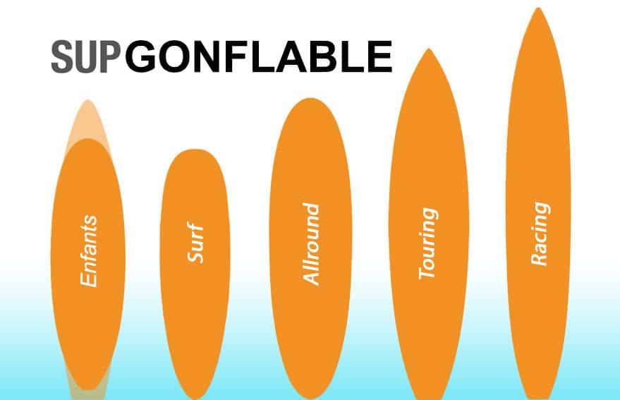 les différentes formes de paddle