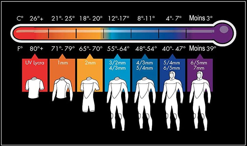 tableau recapitulatif du choix de combinaison en fonction de la température